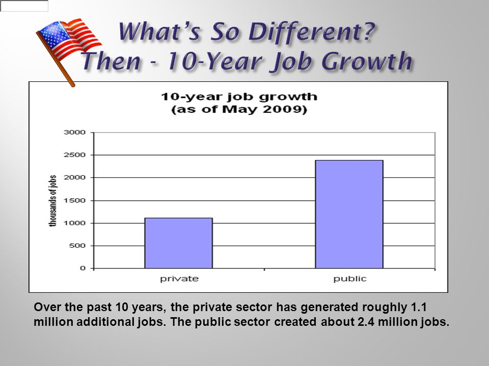 Over the past 10 years, the private sector has generated roughly 1.1 million additional jobs.