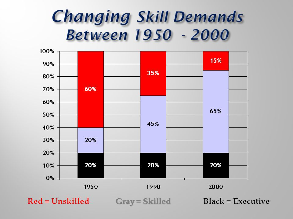 Gray = Skilled Red = UnskilledGray = SkilledBlack = Executive