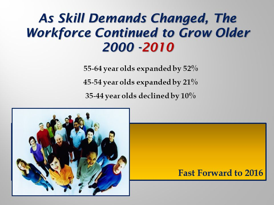 55-64 year olds expanded by 52% 45-54 year olds expanded by 21% 35-44 year olds declined by 10% As Skill Demands Changed, The Workforce Continued to Grow Older 2000 -2010 Fast Forward to 2016