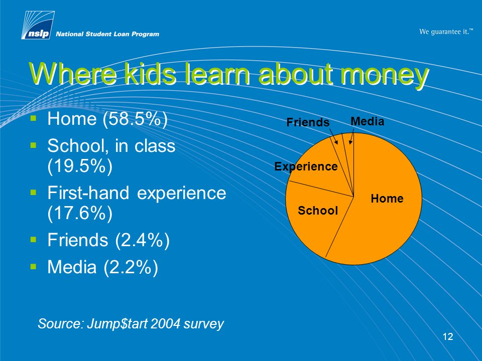 12 Where kids learn about money Home (58.5%) School, in class (19.5%) First-hand experience (17.6%) Friends (2.4%) Media (2.2%) Source: Jump$tart 2004 survey Home School Experience Friends Media