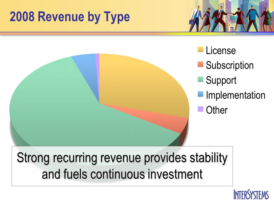 2008 Revenue by Type Strong recurring revenue provides stability and fuels continuous investment