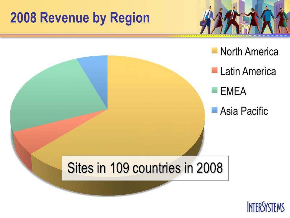 2008 Revenue by Region Sites in 109 countries in 2008