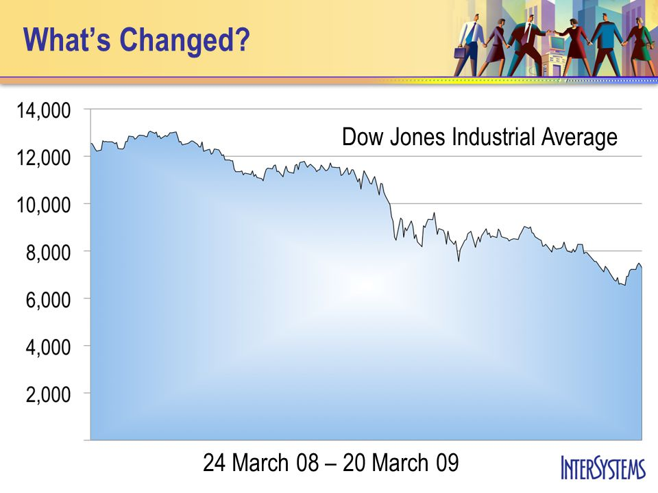 Whats Changed Dow Jones Industrial Average 24 March 08 – 20 March 09