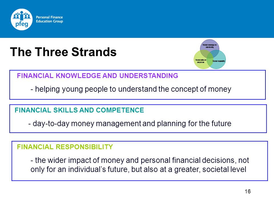 FINANCIAL KNOWLEDGE AND UNDERSTANDING - helping young people to understand the concept of money FINANCIAL SKILLS AND COMPETENCE - day-to-day money management and planning for the future FINANCIAL RESPONSIBILITY - the wider impact of money and personal financial decisions, not only for an individuals future, but also at a greater, societal level Financial knowledge and understanding Financial skills and competence Financial responsibility The Three Strands 16