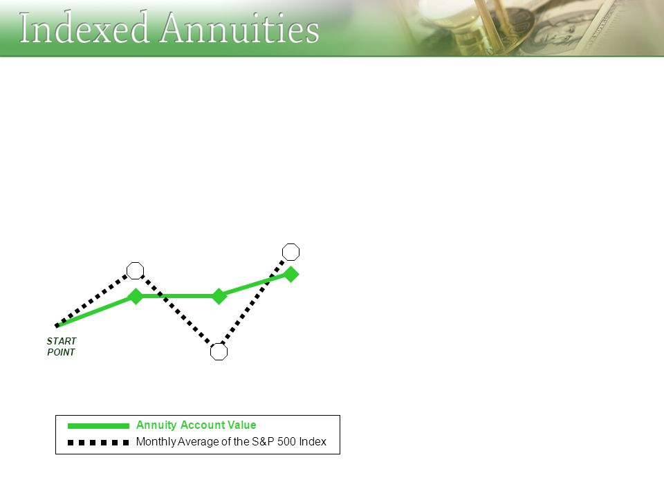 Annuity Account Value Monthly Average of the S&P 500 Index START POINT