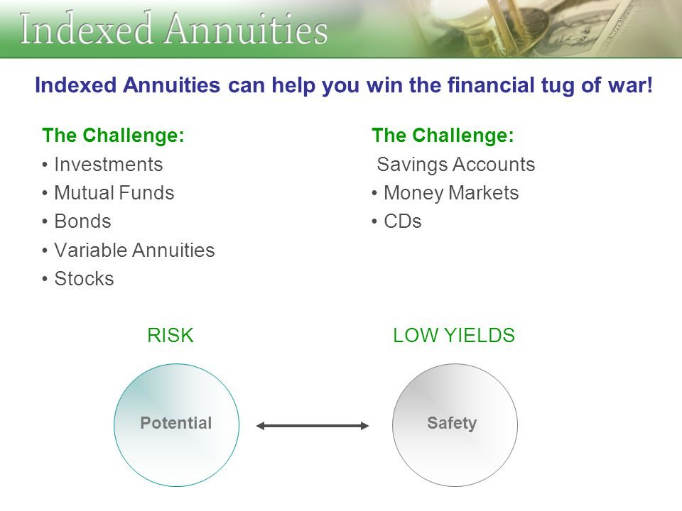 The Challenge: Investments Mutual Funds Bonds Variable Annuities Stocks RISK The Challenge: Savings Accounts Money Markets CDs LOW YIELDS PotentialSafety Indexed Annuities can help you win the financial tug of war!