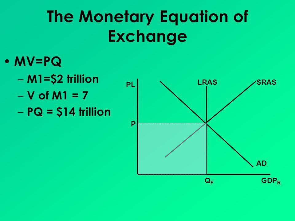 The Monetary Equation of Exchange MV=PQ – M1=$2 trillion – V of M1 = 7 – PQ = $14 trillion GDP R PL AD SRASLRAS QFQF P