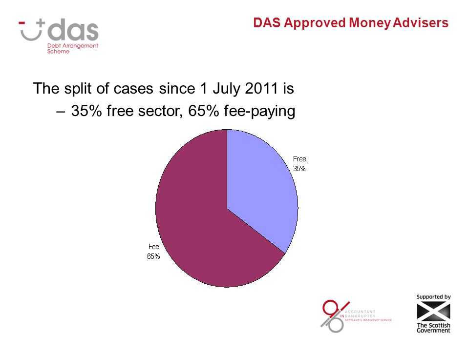 DAS Approved Money Advisers The split of cases since 1 July 2011 is –35% free sector, 65% fee-paying