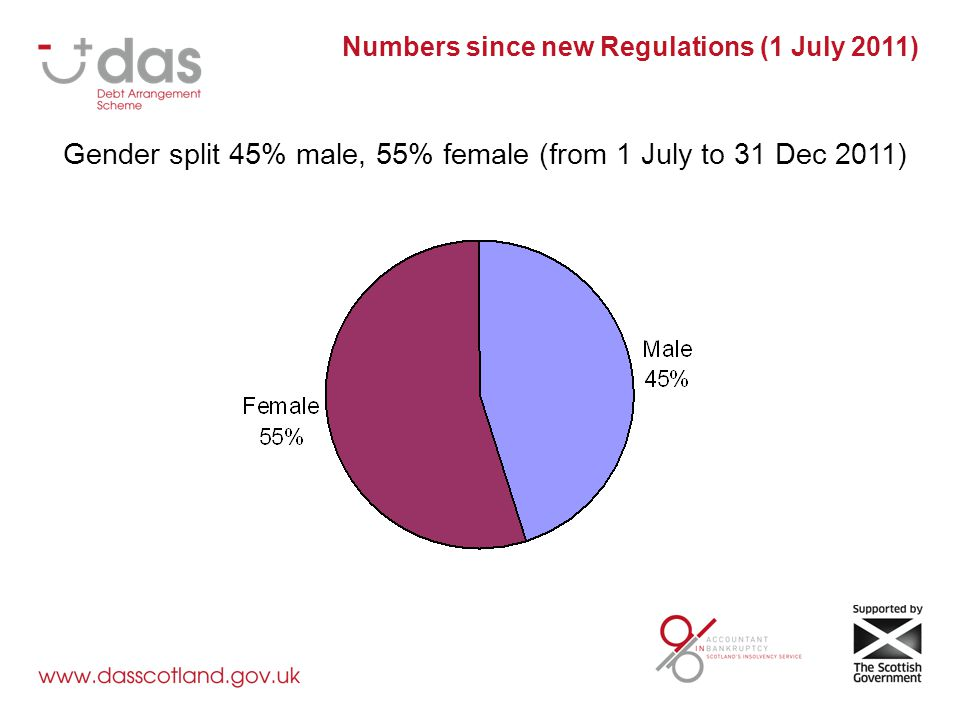 Gender split 45% male, 55% female (from 1 July to 31 Dec 2011) Numbers since new Regulations (1 July 2011)
