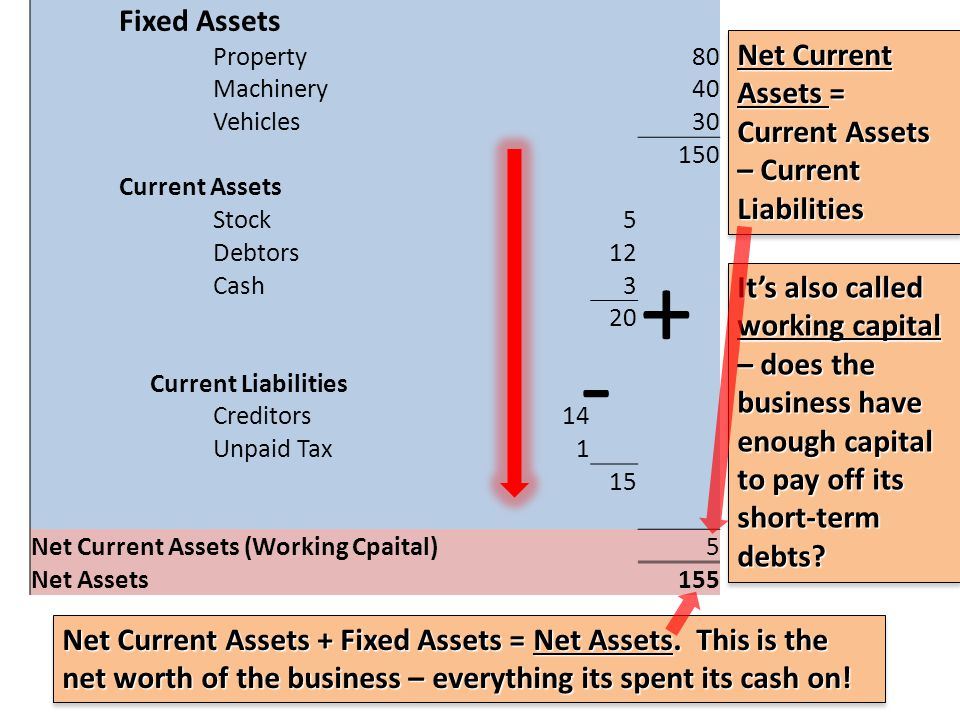 Fixed Assets Property 80 Machinery 40 Vehicles 30 150 Current Assets Stock 5 Debtors 12 Cash 3 20 Current Liabilities Creditors 14 Unpaid Tax 1 15 Net Current Assets (Working Cpaital) 5 Net Assets 155 Net Current Assets = Current Assets – Current Liabilities - + Its also called working capital – does the business have enough capital to pay off its short-term debts.