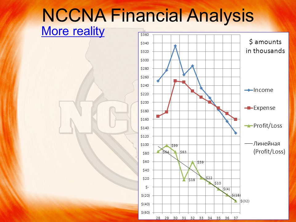 NCCNA Financial Analysis More reality $ amounts in thousands