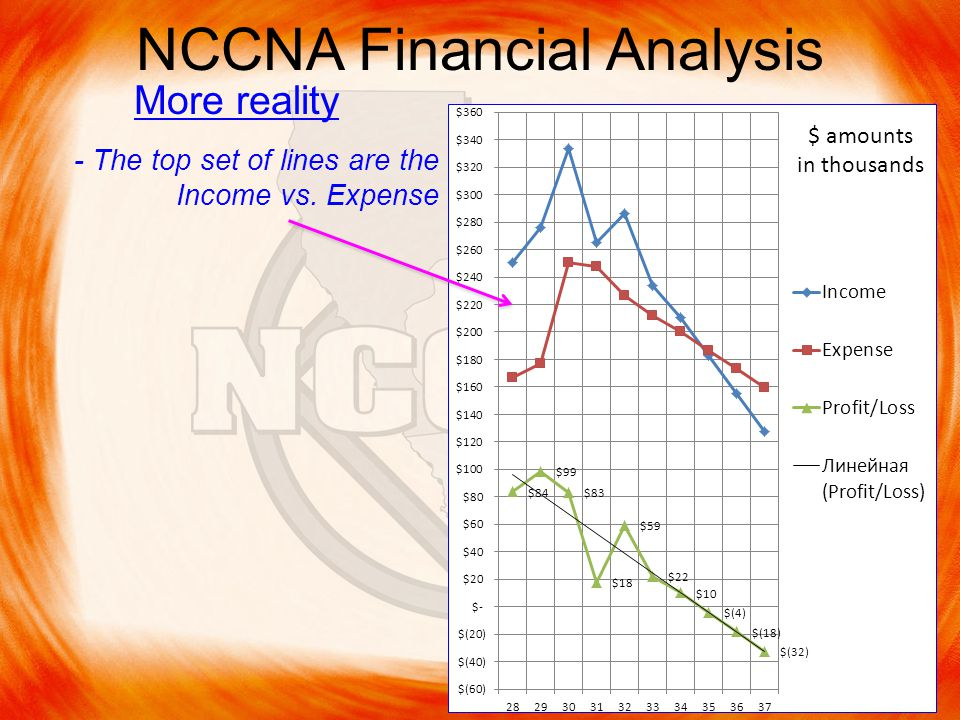 NCCNA Financial Analysis More reality - The top set of lines are the Income vs.