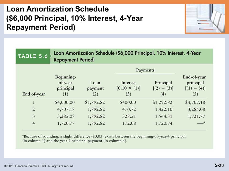 © 2012 Pearson Prentice Hall. All rights reserved. 5-23 Loan Amortization Schedule ($6,000 Principal, 10% Interest, 4-Year Repayment Period)