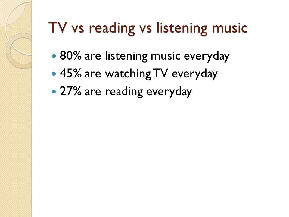 TV vs reading vs listening music 80% are listening music everyday 45% are watching TV everyday 27% are reading everyday