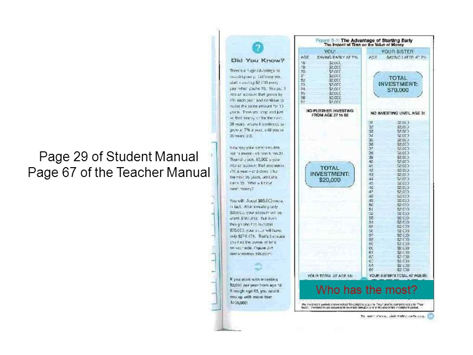 Page 29 of Student Manual Page 67 of the Teacher Manual Who has the most?