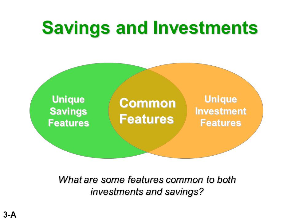 In Unit 3 Time Value of MoneyTime Value of Money Key Investments PrinciplesKey Investments Principles Saving and Investment ChoicesSaving and Investment Choices
