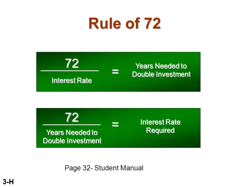 Rule of 72 3-H 72 Interest Rate = Years Needed to Double Investment 72 Interest Rate Required = Years Needed to Double Investment Page 32- Student Man