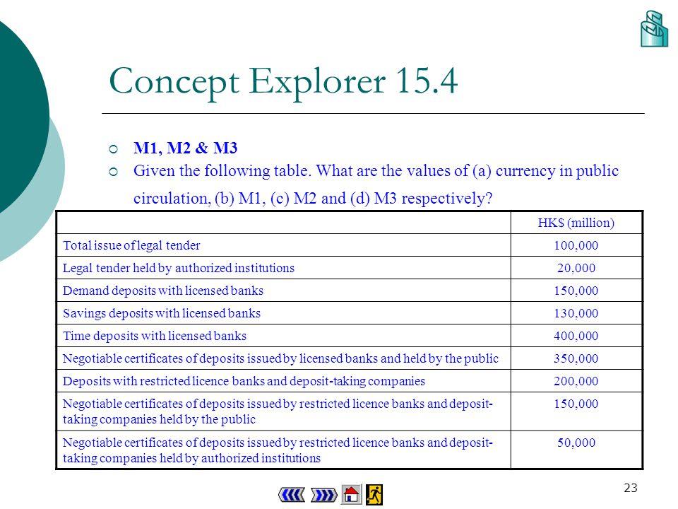 22 M2 = Cp + Dd + Ds + Dt b M1 = Cp + Dd $2 000 m = $(200 + Dd + 500 + 1 000) m M1 = $(200 + 300) m Dd = $300 m M1 = $500 m Total amount of bank deposits = Dd + Ds + Dt banks = $(300 + 500 + 1 000) = $1 800 m Concept Explorer 15.3