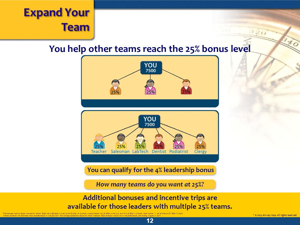 Additional bonuses and incentive trips are available for those leaders with multiple 25% teams. Expand Your Team You help other teams reach the 25% bo