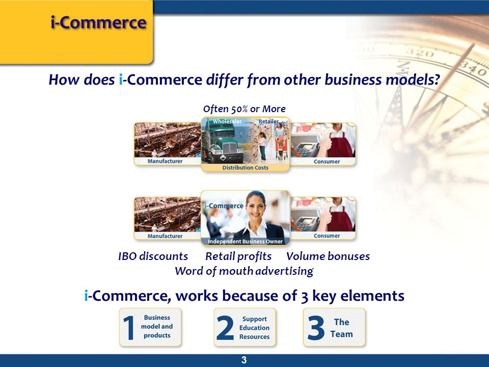 How does i-Commerce differ from other business models.