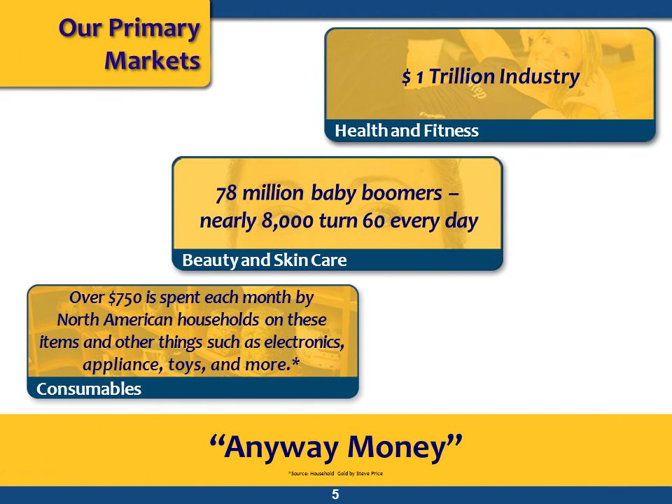 Our Primary Markets Anyway Money *Source: Household Gold by Steve Price 5 Health and Fitness $ 1 Trillion Industry 78 million baby boomers – nearly 8,000 turn 60 every day Beauty and Skin Care Over $750 is spent each month by North American households on these items and other things such as electronics, appliance, toys, and more.* Consumables