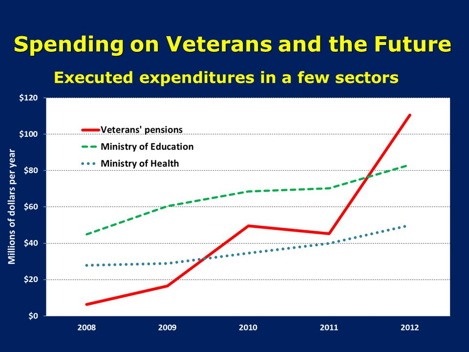 Spending on Veterans and the Future