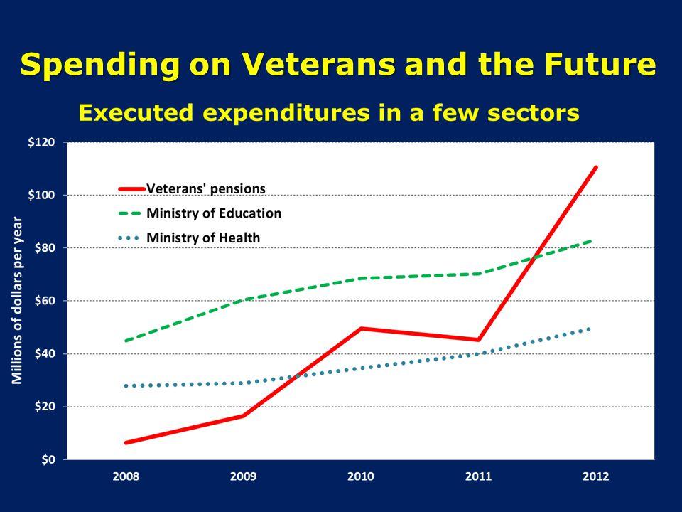 Spending for veterans per month (million U.S. dollars)