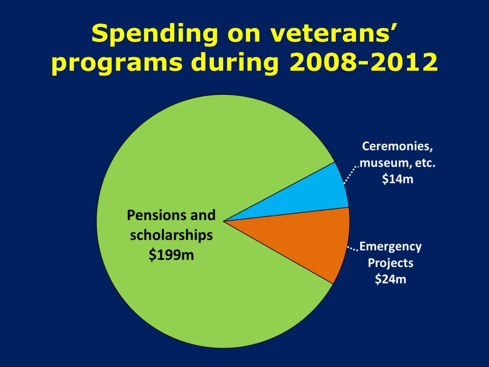 Spending on veterans programs during 2008-2012