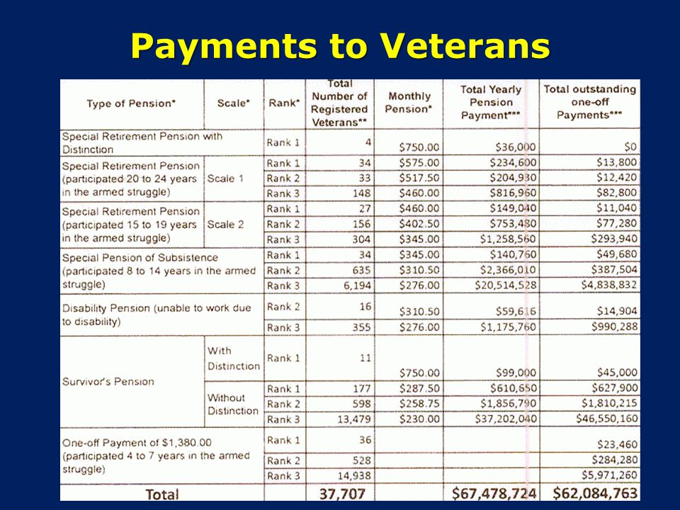 Payments to Veterans
