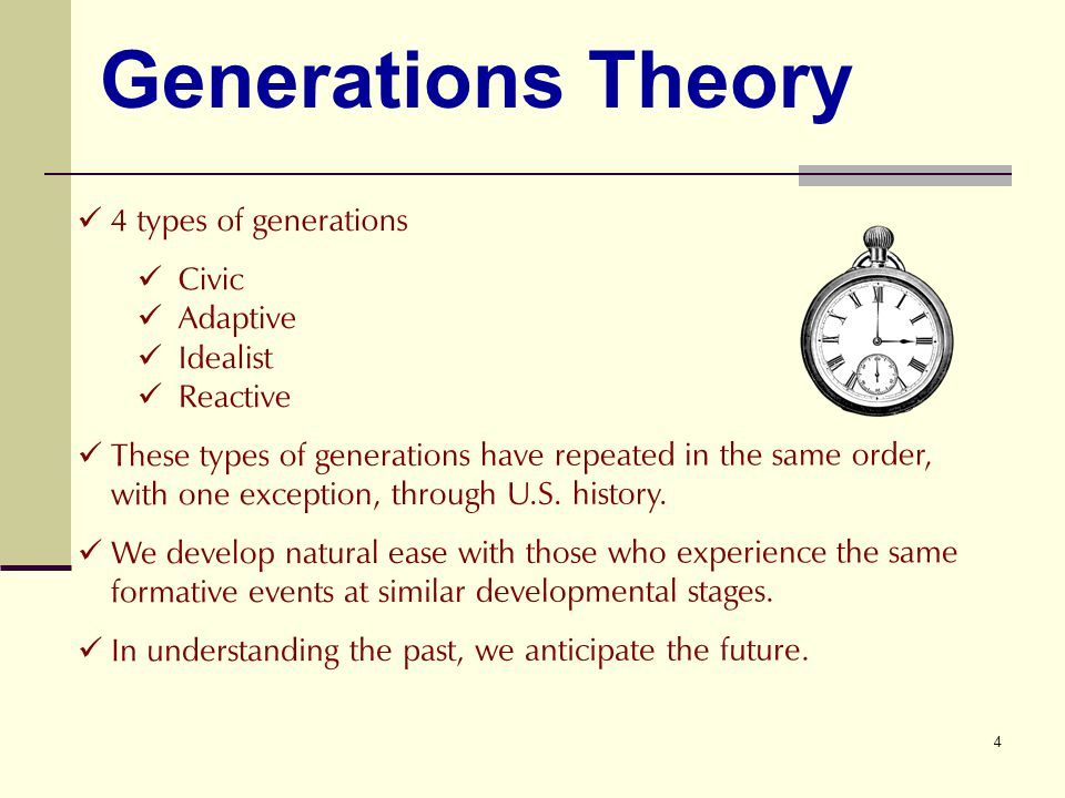 4 4 types of generations Civic Adaptive Idealist Reactive These types of generations have repeated in the same order, with one exception, through U.S.