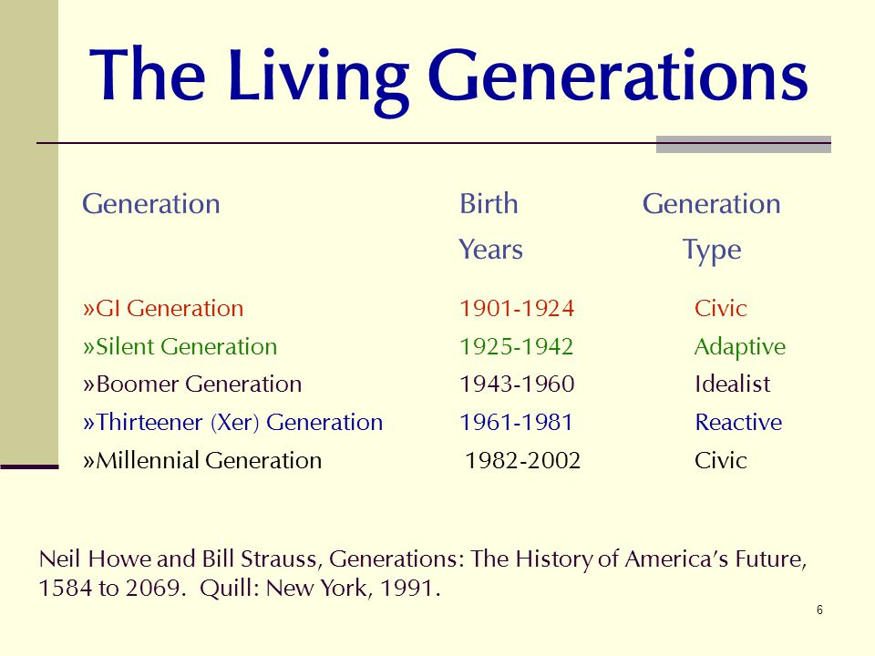 6 The Living Generations GenerationBirth Generation YearsType »GI Generation1901-1924Civic »Silent Generation1925-1942Adaptive »Boomer Generation1943-1960Idealist »Thirteener (Xer) Generation1961-1981Reactive »Millennial Generation1982-2002Civic Neil Howe and Bill Strauss, Generations: The History of Americas Future, 1584 to 2069.