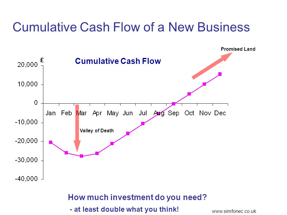 www.simfonec.co.uk Cumulative Cash Flow of a New Business Cumulative Cash Flow Valley of Death Promised Land How much investment do you need.