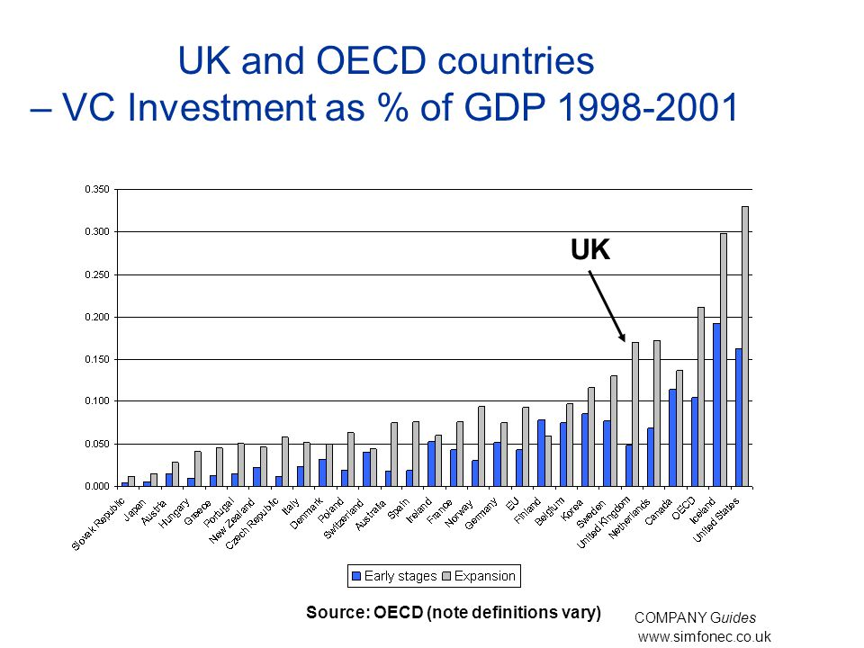 www.simfonec.co.uk UK and OECD countries – VC Investment as % of GDP 1998-2001 Investment in venture capital as a % of GDP, 1995-1999 Source: OECD (note definitions vary) COMPANY Guides UK