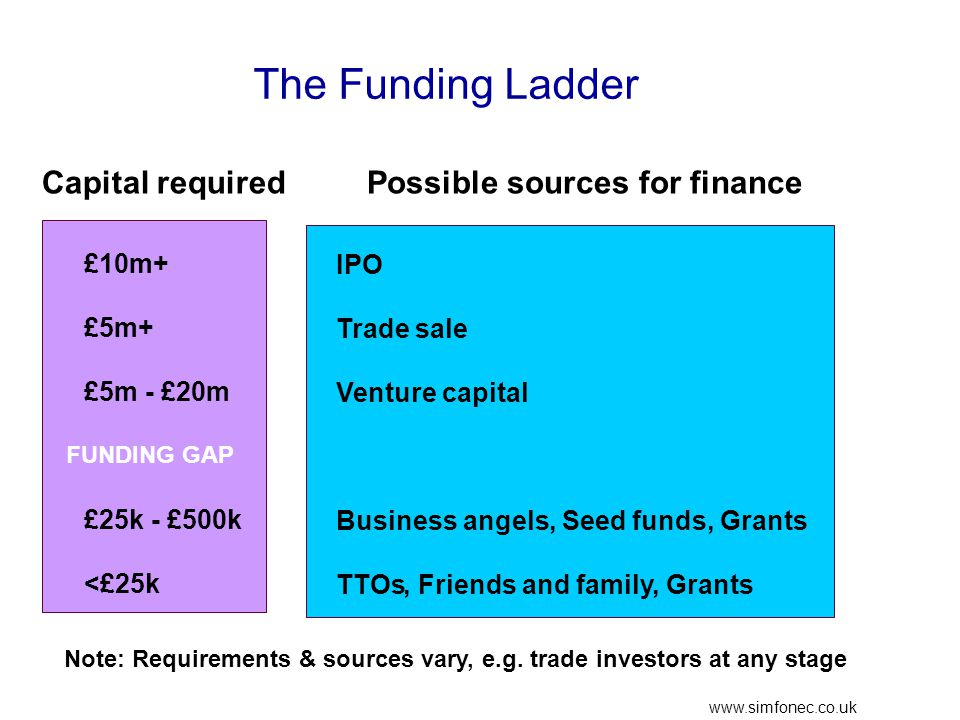 www.simfonec.co.uk The Funding Ladder £10m+ £5m+ £5m - £20m £25k - £500k <£25k IPO Trade sale Venture capital Business angels, Seed funds, Grants TTOs, Friends and family, Grants Capital requiredPossible sources for finance Note: Requirements & sources vary, e.g.