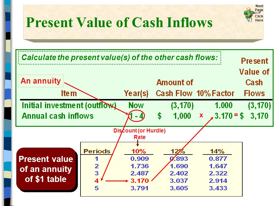 Present Value of Cash Inflows Present value of an annuity of $1 table Present value of an annuity of $1 table An annuity Calculate the present value(s) of the other cash flows: x = Discount (or Hurdle) Rate Next Page Click Here