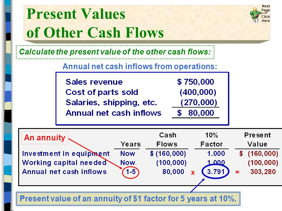 Present Values of Other Cash Flows Present value of an annuity of $1 factor for 5 years at 10%.