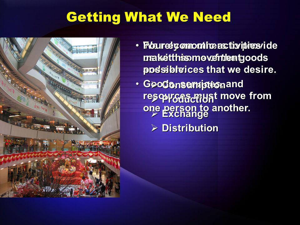 Explain economic activities. Objective