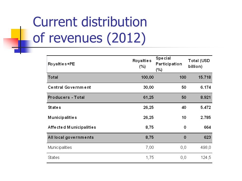 Current distribution of revenues (2012)