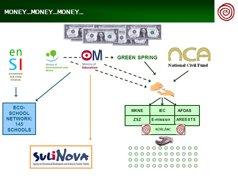 GREEN SPRING ECO- SCHOOL NETWORK: 145 SCHOOLS MONEY…MONEY…MONEY… MKNE IEC AFOAS ZSZE-mission AREESTS KÖRLÁNC