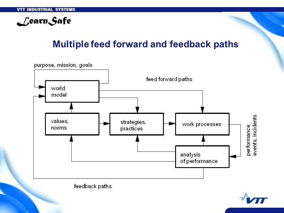 VTT INDUSTRIAL SYSTEMS Multiple feed forward and feedback paths