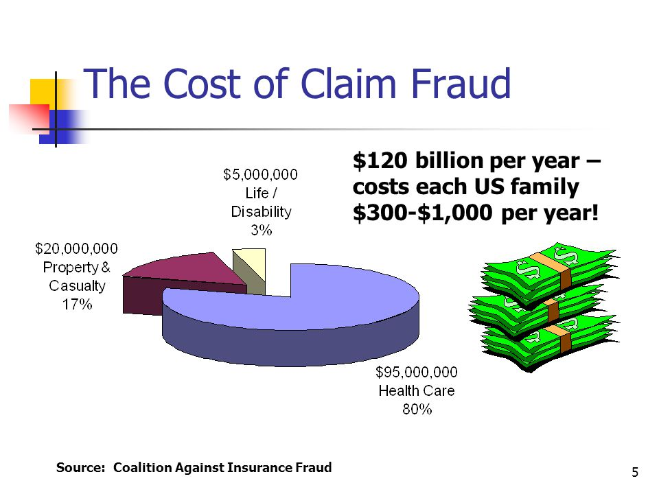 5 $120 billion per year – costs each US family $300-$1,000 per year! The Cost of Claim Fraud Source: Coalition Against Insurance Fraud