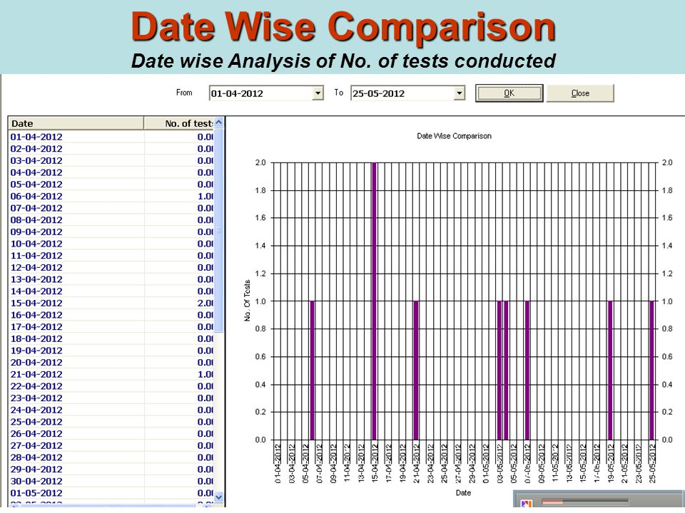 Date Wise Comparison Date Wise Comparison Date wise Analysis of No. of tests conducted