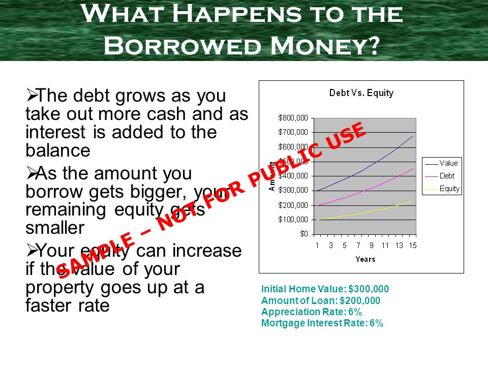 The debt grows as you take out more cash and as interest is added to the balance As the amount you borrow gets bigger, your remaining equity gets smaller Your equity can increase if the value of your property goes up at a faster rate What Happens to the Borrowed Money.