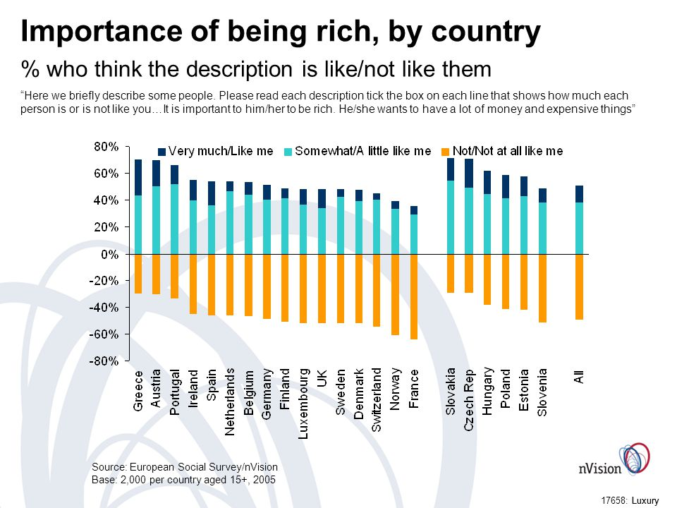Luxury17658: Luxury Importance of being rich, by country % who think the description is like/not like them Here we briefly describe some people.