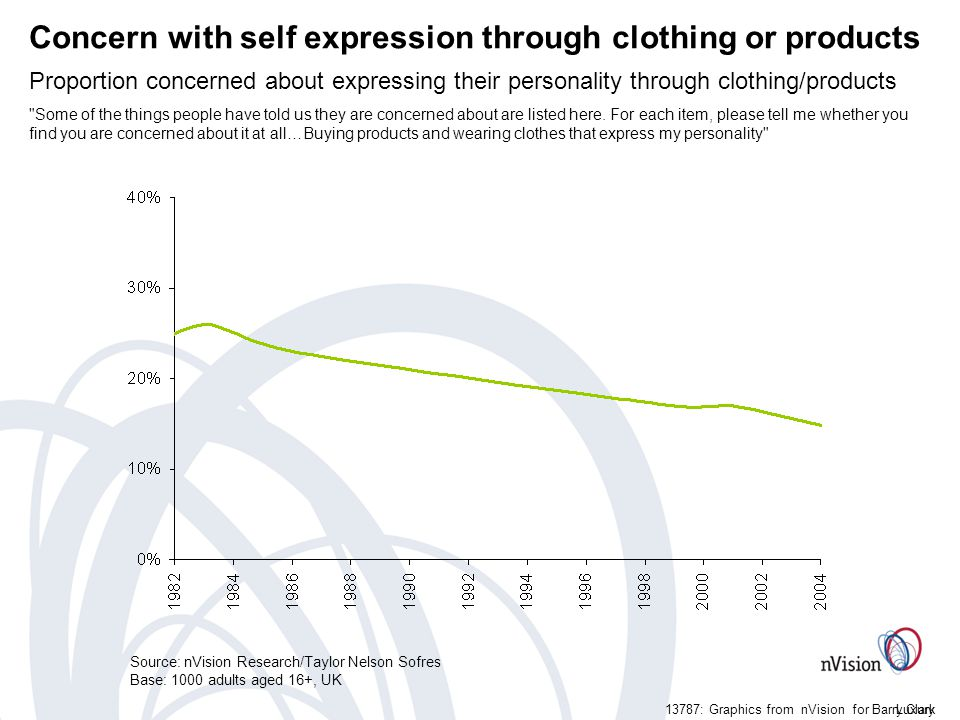 Luxury13787: Graphics from nVision for Barry Clark Concern with self expression through clothing or products Proportion concerned about expressing their personality through clothing/products Some of the things people have told us they are concerned about are listed here.