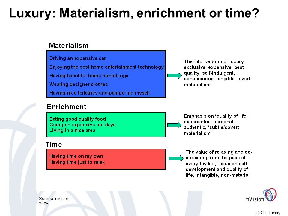 Luxury20311: Luxury Luxury: Materialism, enrichment or time Source: nVision 2005