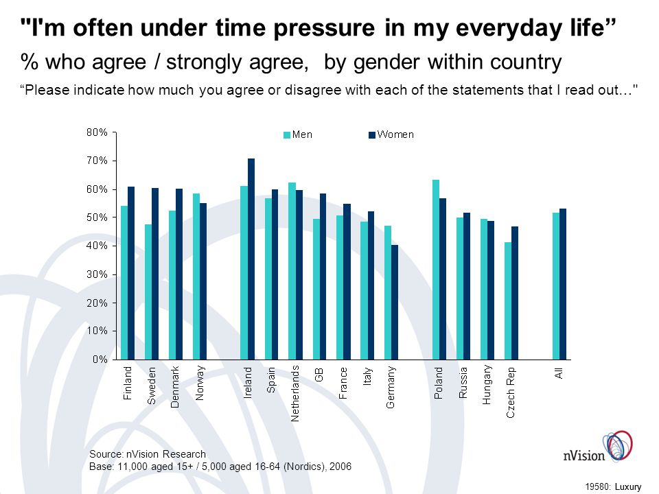 Luxury19580: Luxury I m often under time pressure in my everyday life % who agree / strongly agree, by gender within country Please indicate how much you agree or disagree with each of the statements that I read out… Source: nVision Research Base: 11,000 aged 15+ / 5,000 aged 16-64 (Nordics), 2006