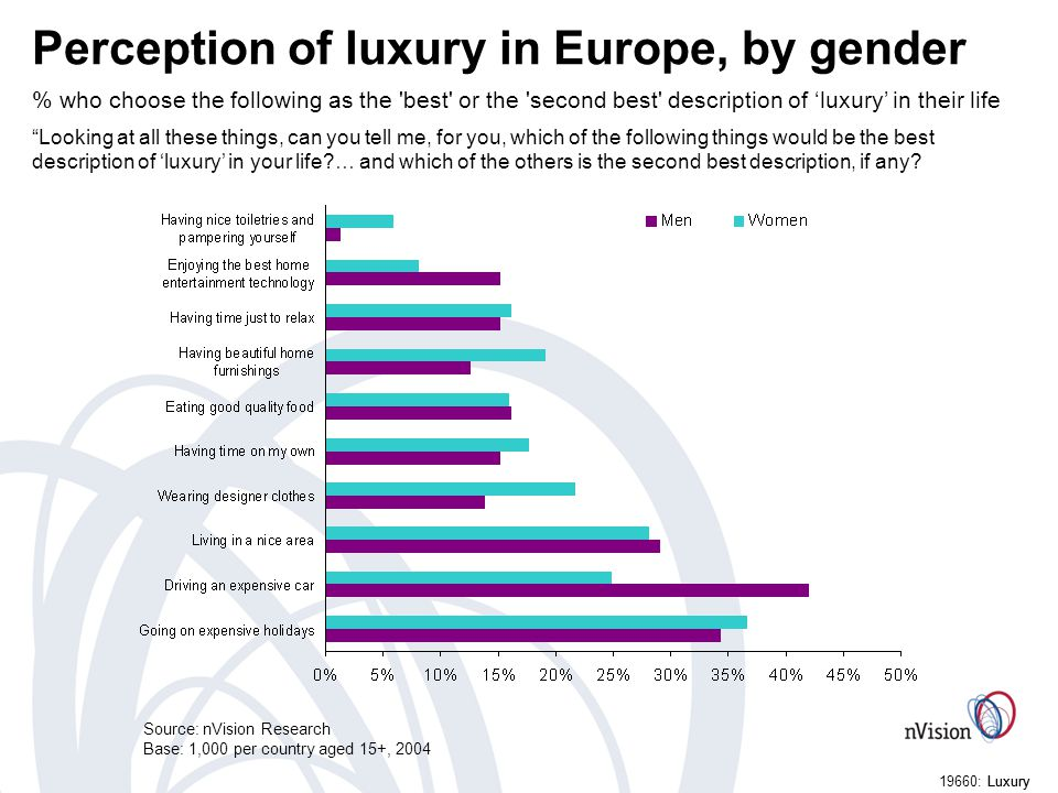 Luxury19660: Luxury Perception of luxury in Europe, by gender % who choose the following as the best or the second best description of luxury in their life Looking at all these things, can you tell me, for you, which of the following things would be the best description of luxury in your life … and which of the others is the second best description, if any.
