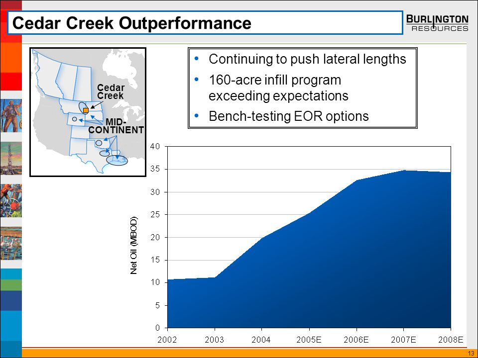 13 Cedar Creek Outperformance Continuing to push lateral lengths 160-acre infill program exceeding expectations Bench-testing EOR options MID- CONTINENT Cedar Creek