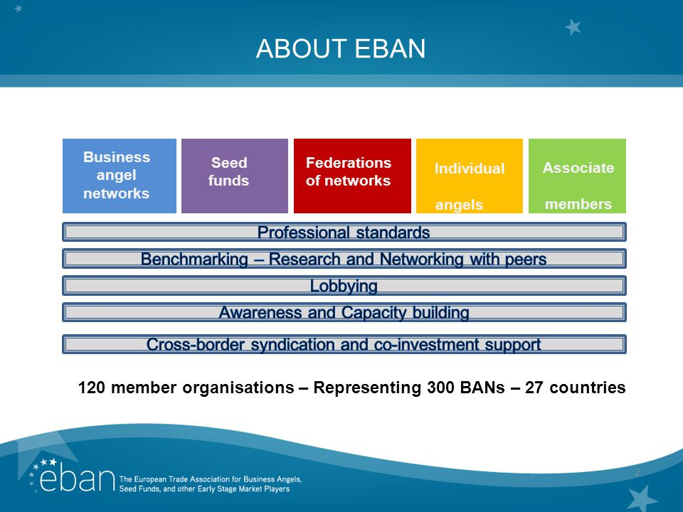 2 ABOUT EBAN Business angel networks Federations of networks Individual angels Associate members 120 member organisations – Representing 300 BANs – 27 countries Seed funds